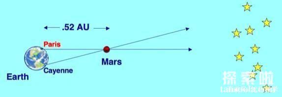火星离我们有多远,火星到地球的真实距离(图4)