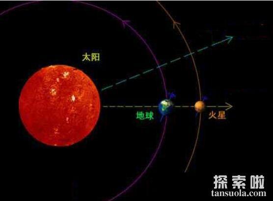 地球到火星要飞多久,想去火星看一看,挺难(图2)
