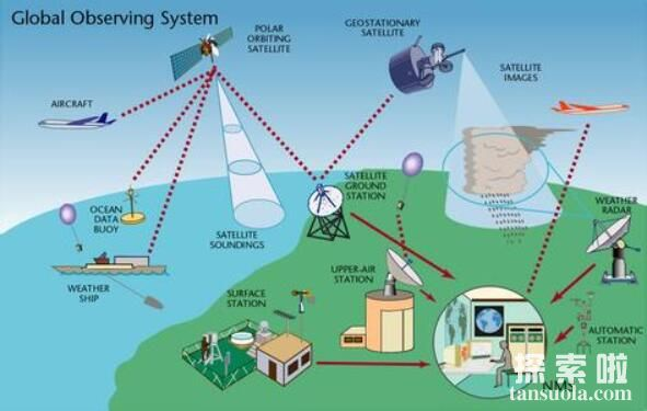 遥感卫星是什么,遥感卫星能做什么(图4)