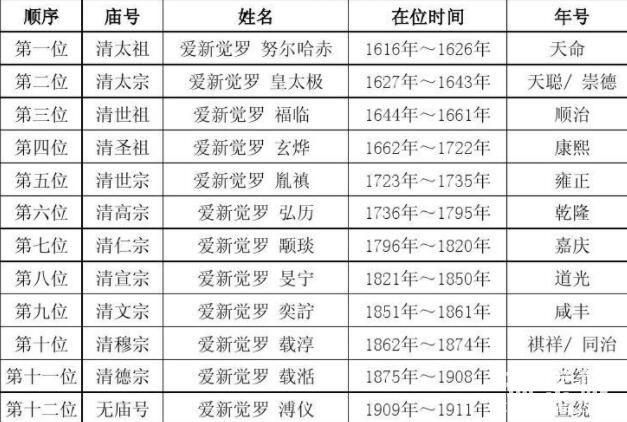 清朝皇帝顺序列表,皇太极是开国皇帝(康熙在位时间最长)